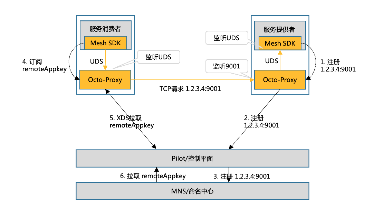 图2 Unix Domain Socket直连流量转发