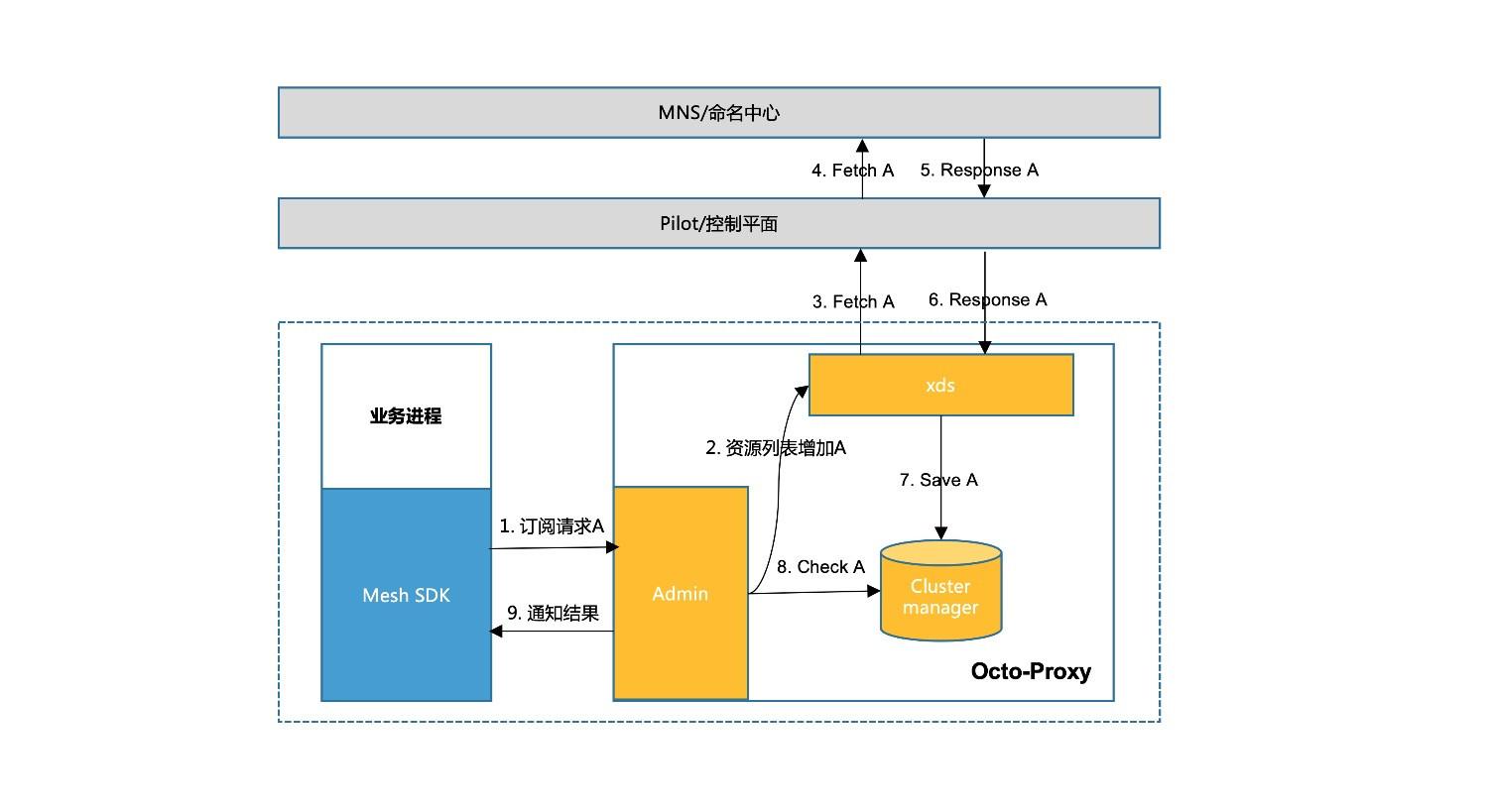 图3 服务订阅流程