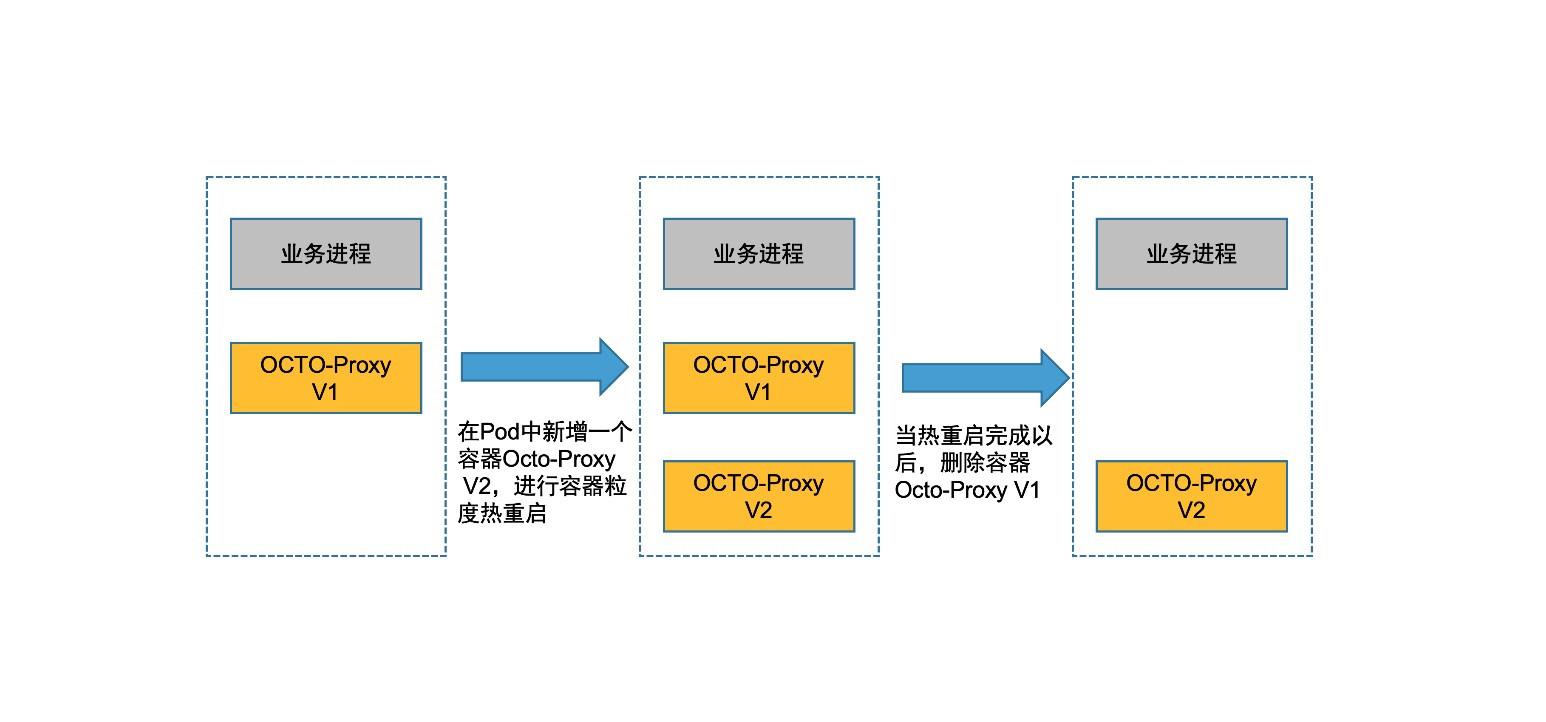 图9 期望的OCTO-Proxy容器热重启流程