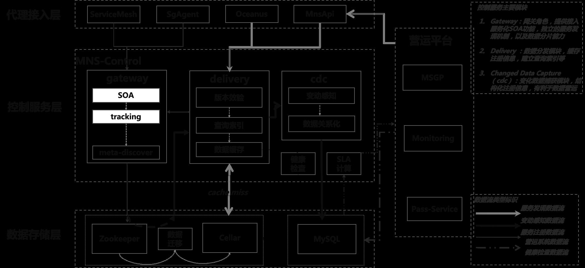 图5 MNS 2.0中的服务注册发现流程