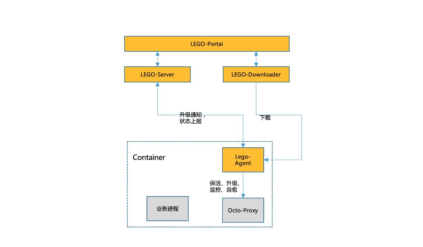 图8 LEGO数据面管理系统