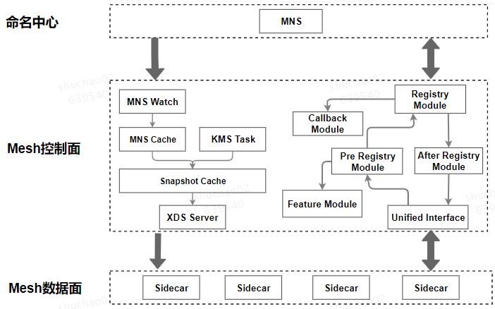 图11 命名服务与Service Mesh的融合