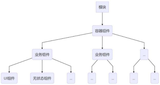 组件层次树.PNG