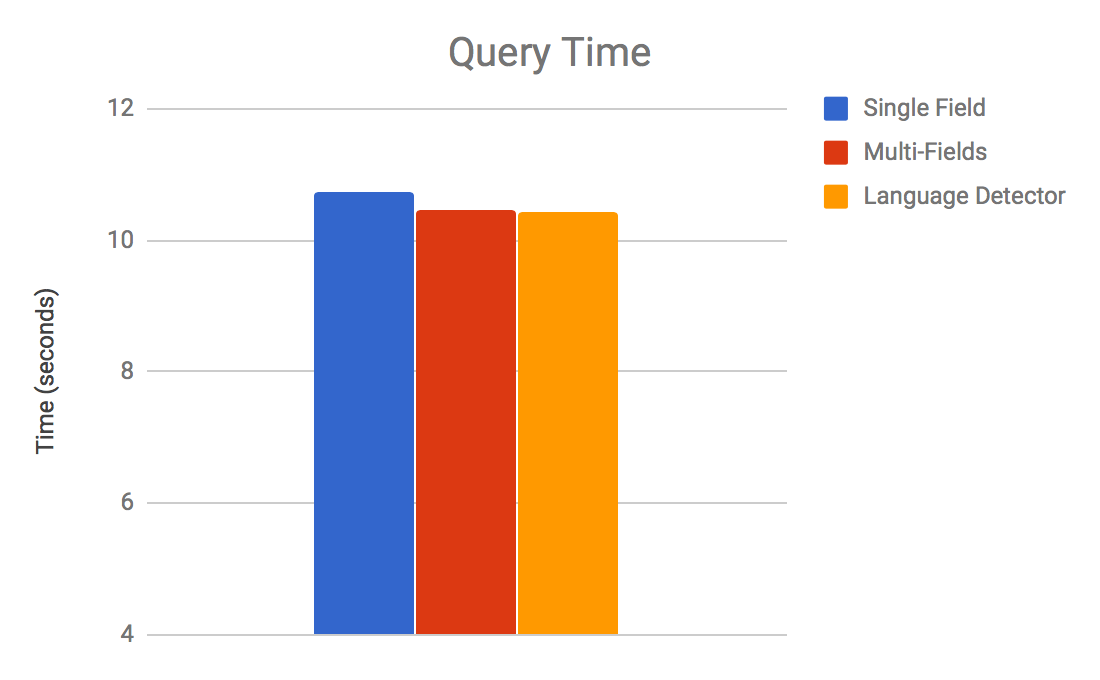 query-time.png