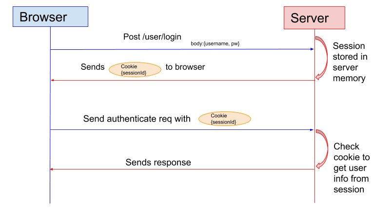 Session Based Authentication flow