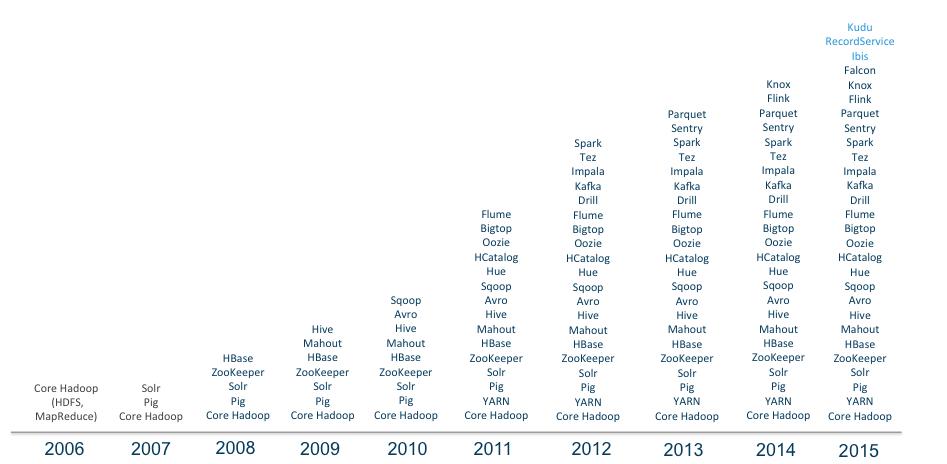 Hadoop十年解读与发展预测
