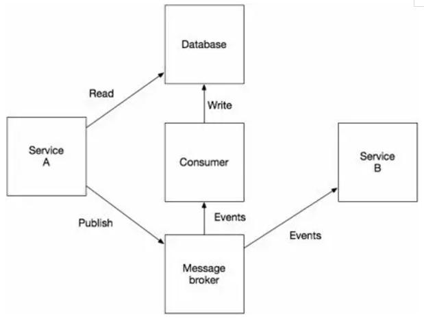 图1 - 通过发布事件到消息broker来更新数据库