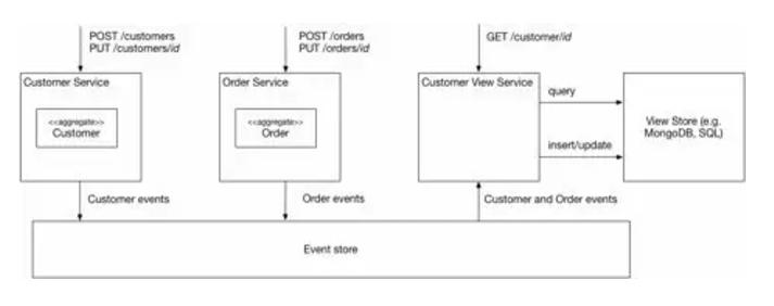 图6 – 在线商店中使用 CQRS