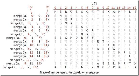 Trace of merge reuslt for top-down merge sort
