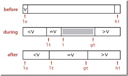 3-way partition quick sort