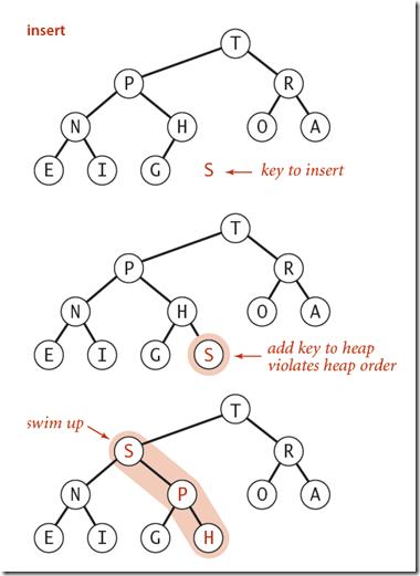 Insert item into the binary heap