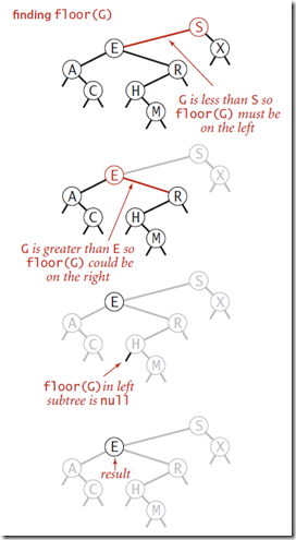 floor  function in BST