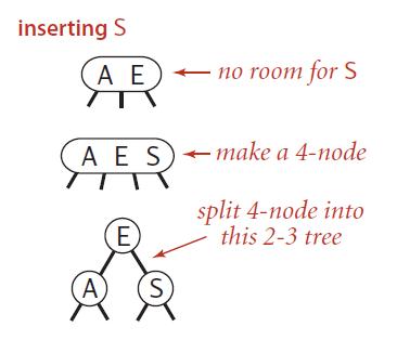 Insert into a single 3-node