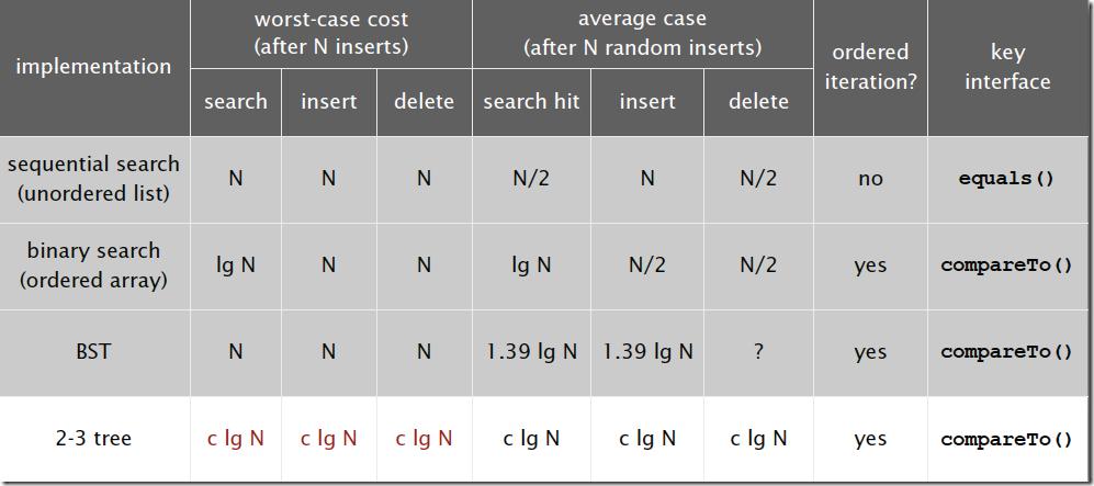 analysis of 2-3 tree