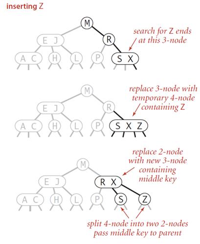 Insert into a 3-node whose parent is a 2-node