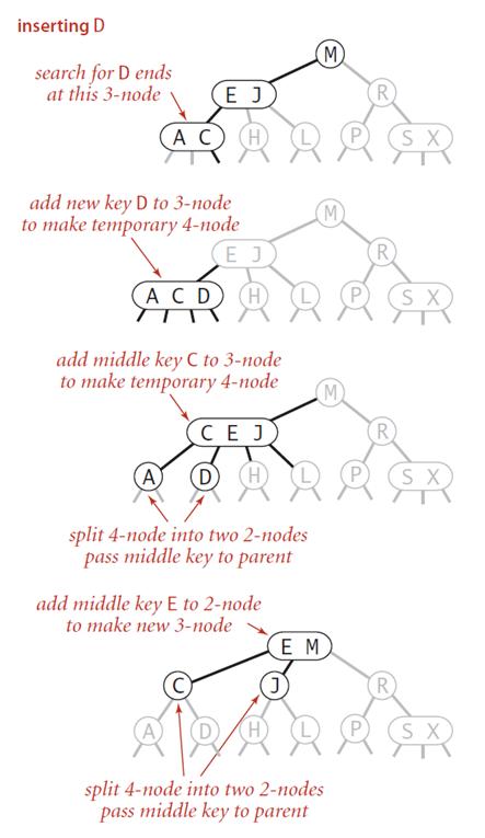 Insert into a 3-node whose parent is a 3-node