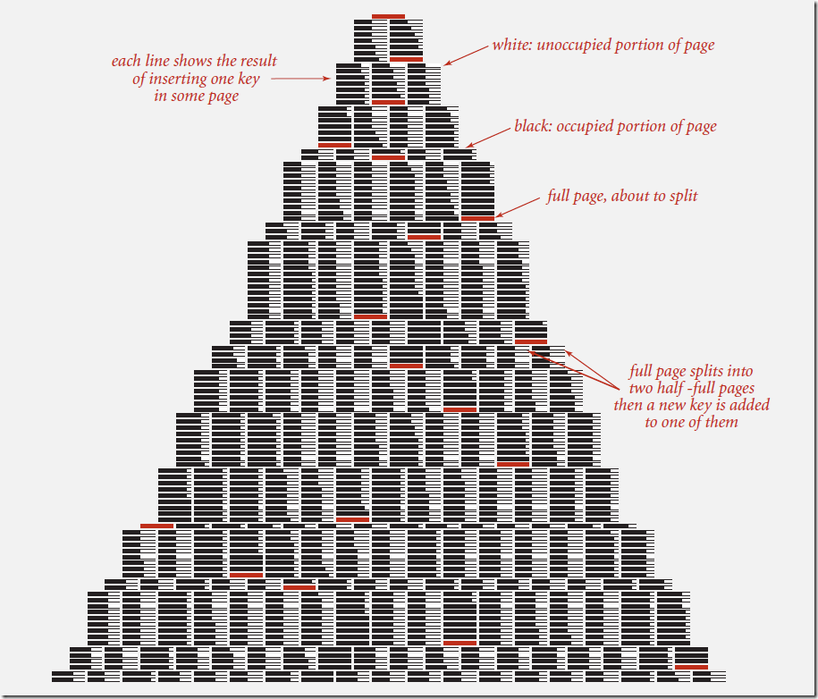 build a large B tree