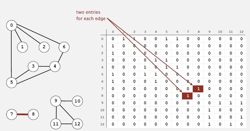 adjacency-matrix graph