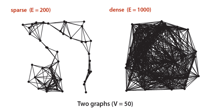 sparse and dense graph