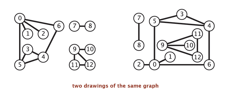 two drawings of the same graph